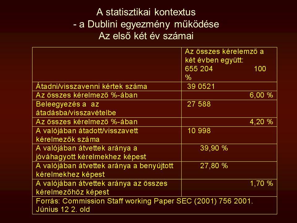 A statisztikai kontextus - a Dublini egyezmény működése Az első két év számai