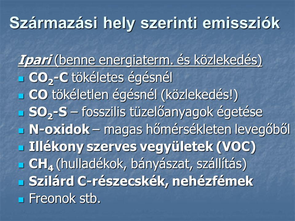 Származási hely szerinti emissziók Ipari (benne energiaterm.