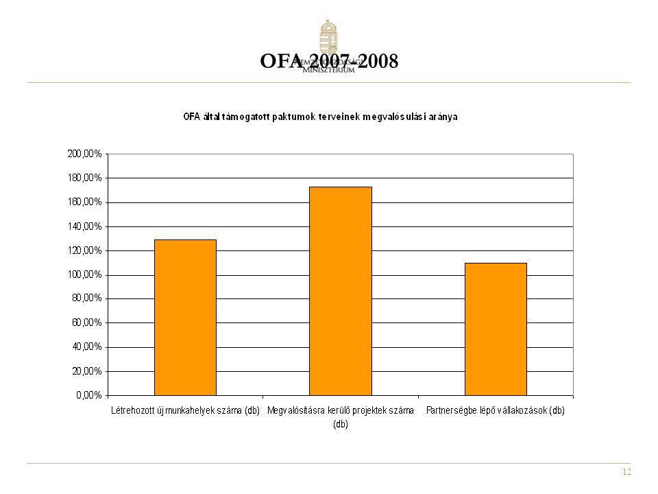 12 OFA 2007-2008