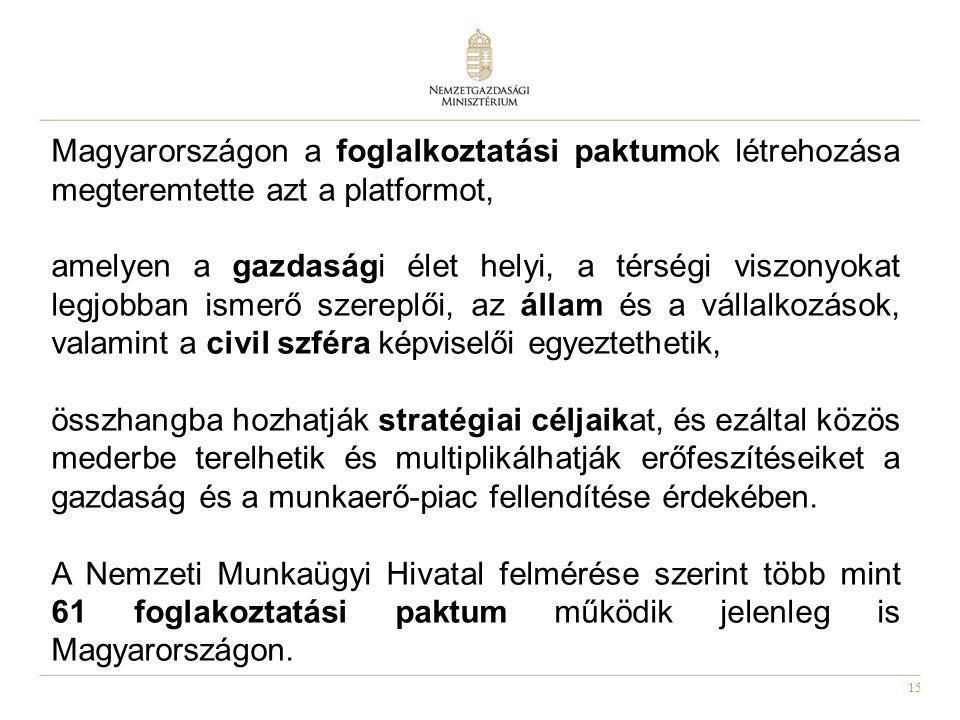 15 Magyarországon a foglalkoztatási paktumok létrehozása megteremtette azt a platformot, amelyen a gazdasági élet helyi, a térségi viszonyokat legjobb