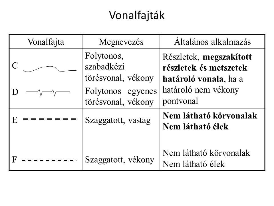 Vonalfajták VonalfajtaMegnevezésÁltalános alkalmazás GPontvonal, vékony Középvonalak Szimmetria tengelyek Adott pont által leírt görbe, pl.: osztókör B Pontvonal, vékony, a végződéseknél és az irányváltásoknál vastag Metszősíkok nyomvonalai