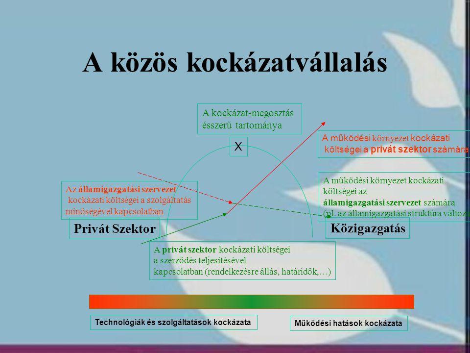 A közös kockázatvállalás Közigazgatás Privát Szektor A működési környezet kockázati költségei a privát szektor számára A privát szektor kockázati költ