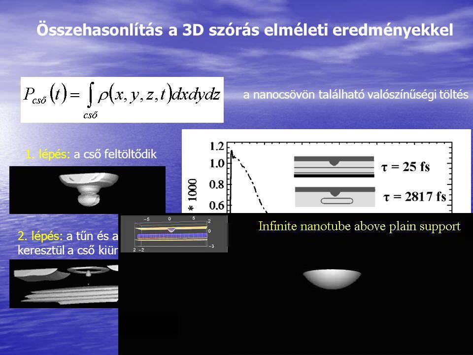Összehasonlítás a 3D szórás elméleti eredményekkel a nanocsövön található valószínűségi töltés 1. lépés: a cső feltöltődik 2. lépés: a tűn és a hordoz