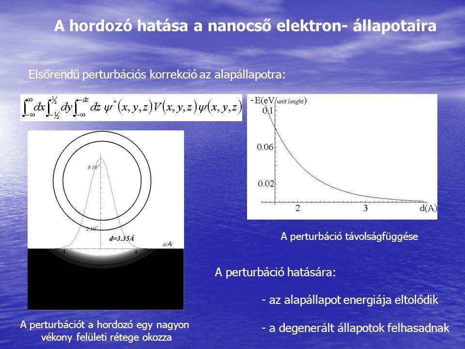 A hordozó hatása a nanocső elektron- állapotaira Elsőrendű perturbációs korrekció az alapállapotra: A perturbációt a hordozó egy nagyon vékony felület
