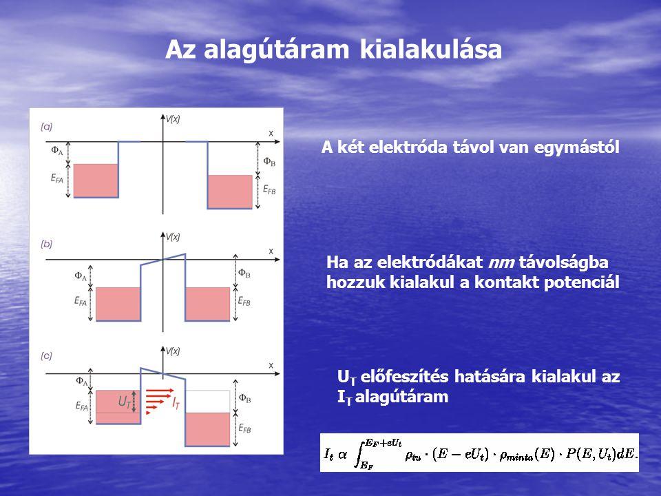 Az alagútáram kialakulása A két elektróda távol van egymástól Ha az elektródákat nm távolságba hozzuk kialakul a kontakt potenciál U T előfeszítés hat