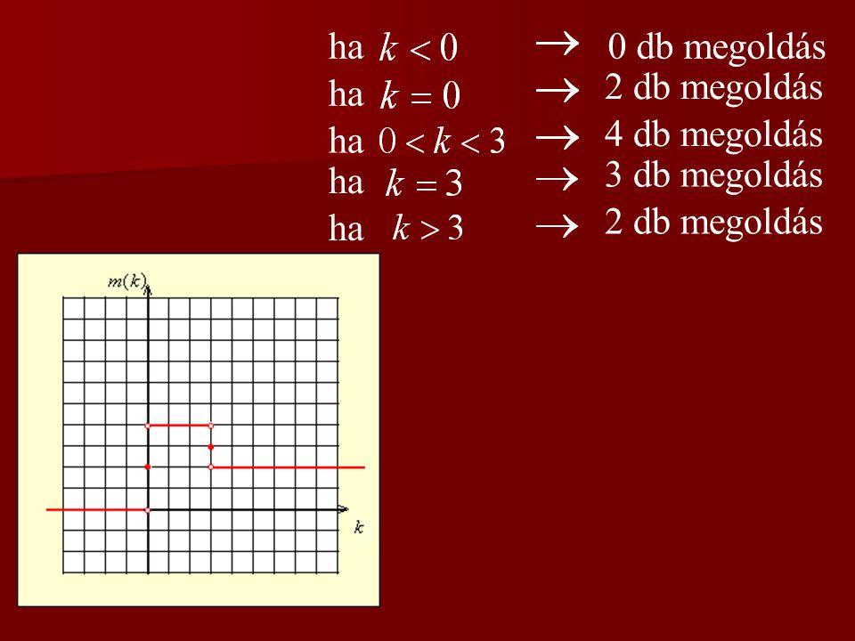 1. feladat Legyen k egy valós szám. Ábrázolja az függvényt, ahol m az alábbi egyenlet megoldásainak a száma!