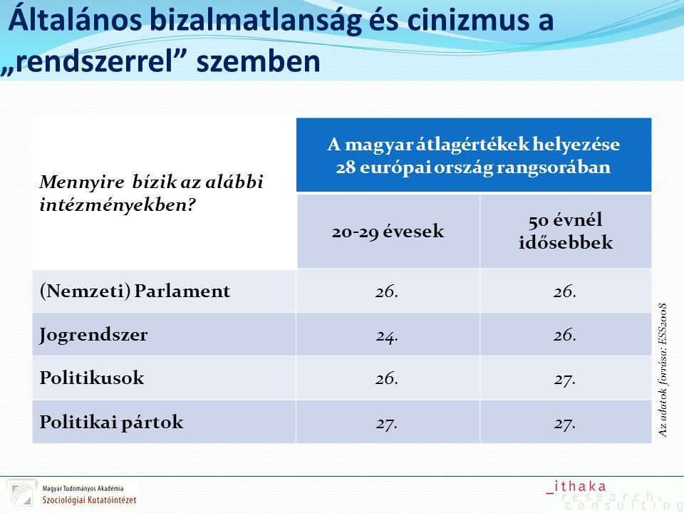Általánosított bizalom alacsony szintje A magyar átlagértékek helyezése 28 európai ország rangsorában (minél kisebb az érték, annál inkább egyetért az első kijelentéssel, azaz a lista elején vannak azok az országok, ahol mondat eleje az elfogadott) 20-29 évesek Teljes lakosság A legtöbb emberben meg lehet bízni, vagy inkább nem lehetünk elég óvatosak az emberi kapcsolatokban.