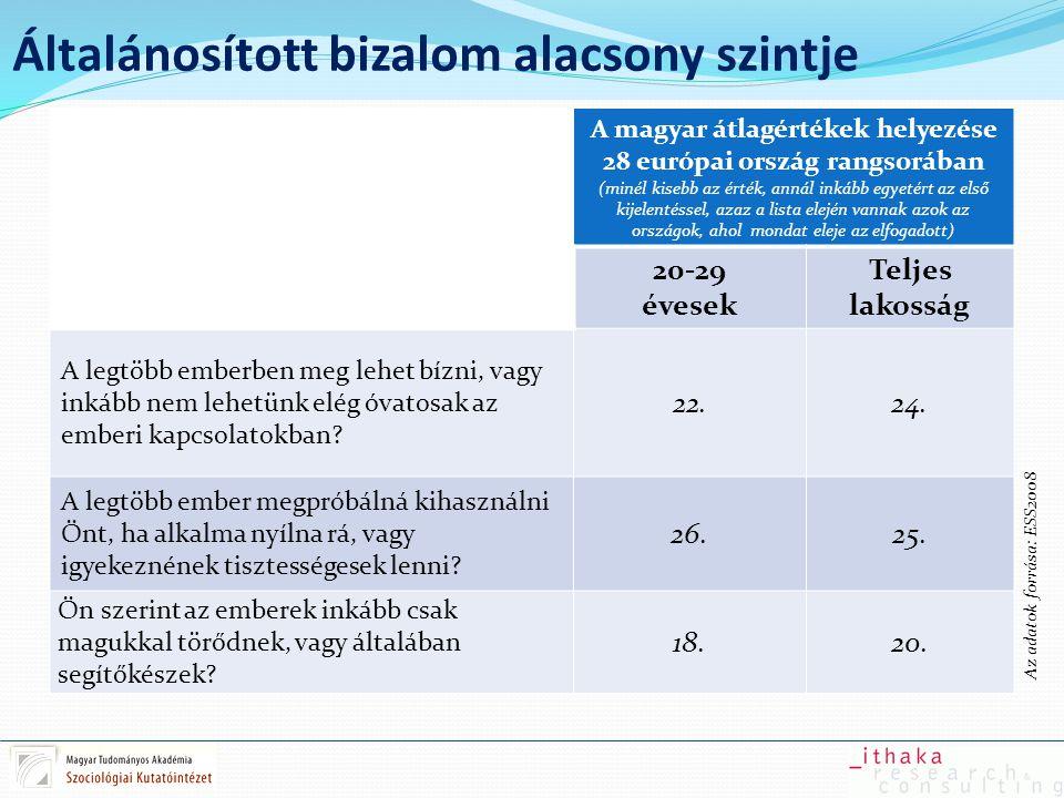 Inkonzisztencia az értékrendszerekben A magyar átlagértékek helyezése 28 európai ország rangsorában (minél kisebb az érték, annál inkább egyetért a kijelentéssel, azaz a lista elején vannak azok az országok, ahol a leginkább elfogadják őket) 20-29 évesek Teljes lakosság Az emberek jövedelmében mutatkozó nagy különbségek azért elfogadhatók, hogy megfelelően tükrözzék a tehetség- és szorgalombeli különbségeket.