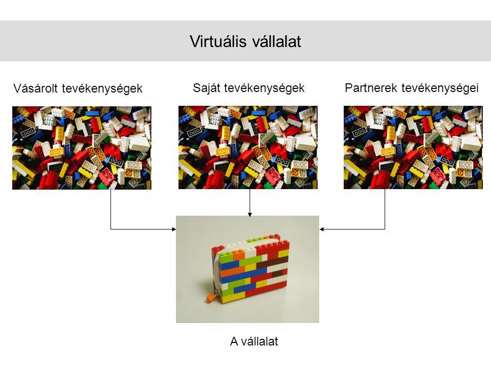 Virtuális vállalat Vásárolt tevékenységek Saját tevékenységekPartnerek tevékenységei A vállalat