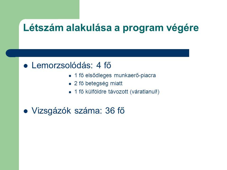 Létszám alakulása a program végére  Lemorzsolódás: 4 fő  1 fő elsődleges munkaerő-piacra  2 fő betegség miatt  1 fő külföldre távozott (váratlanul!)  Vizsgázók száma: 36 fő