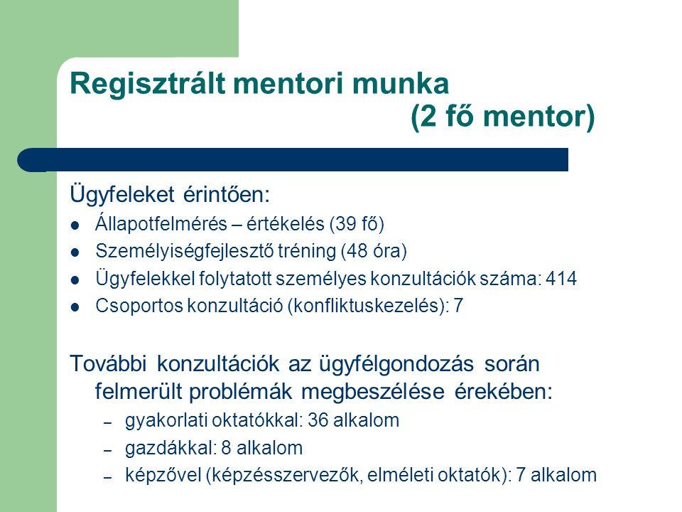 Regisztrált mentori munka (2 fő mentor) Ügyfeleket érintően:  Állapotfelmérés – értékelés (39 fő)  Személyiségfejlesztő tréning (48 óra)  Ügyfelekkel folytatott személyes konzultációk száma: 414  Csoportos konzultáció (konfliktuskezelés): 7 További konzultációk az ügyfélgondozás során felmerült problémák megbeszélése érekében: – gyakorlati oktatókkal: 36 alkalom – gazdákkal: 8 alkalom – képzővel (képzésszervezők, elméleti oktatók): 7 alkalom