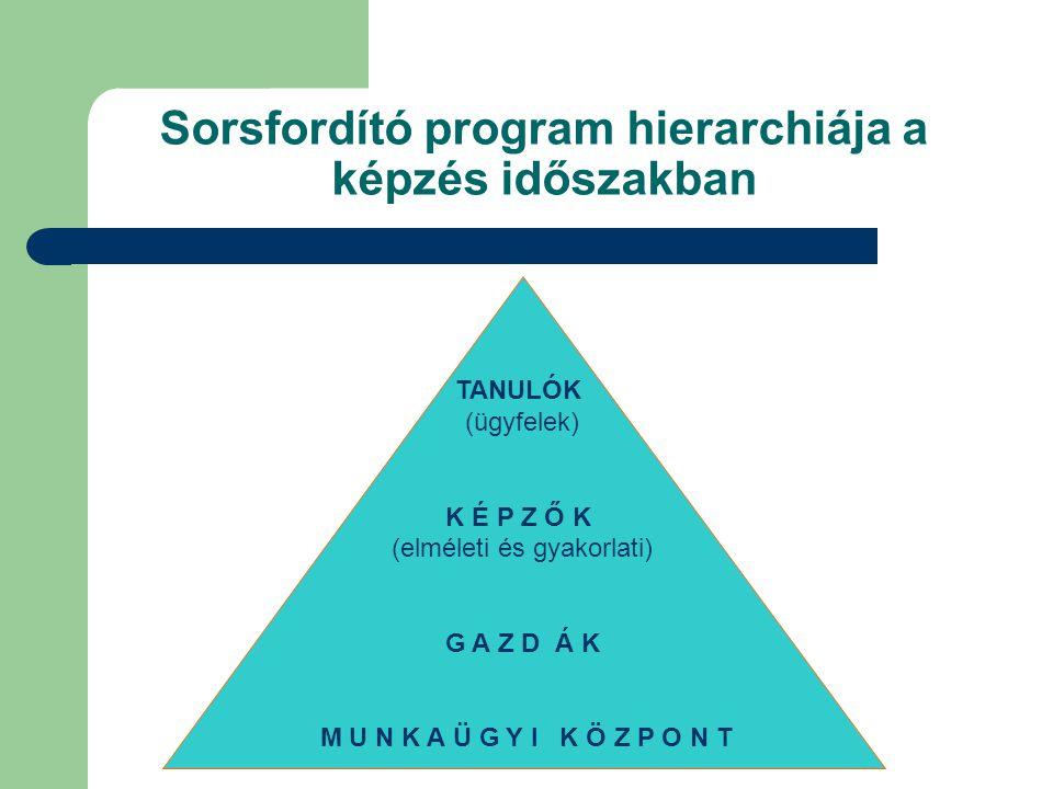 Sorsfordító program hierarchiája a képzés időszakban TANULÓK (ügyfelek) K É P Z Ő K (elméleti és gyakorlati) G A Z D Á K M U N K A Ü G Y I K Ö Z P O N T