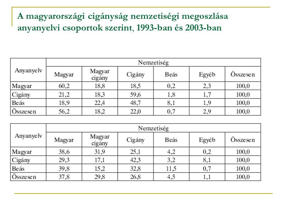 A magyarországi cigányság nemzetiségi megoszlása anyanyelvi csoportok szerint, 1993-ban és 2003-ban