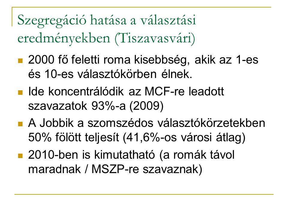 Szegregáció hatása a választási eredményekben (Tiszavasvári)  2000 fő feletti roma kisebbség, akik az 1-es és 10-es választókörben élnek.