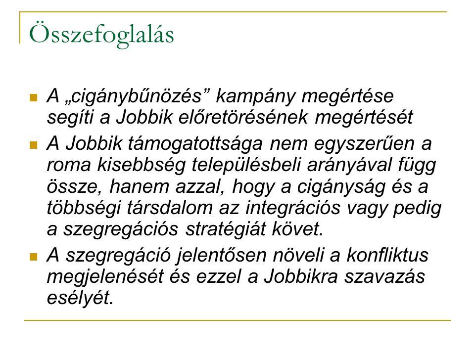 """Összefoglalás  A """"cigánybűnözés kampány megértése segíti a Jobbik előretörésének megértését  A Jobbik támogatottsága nem egyszerűen a roma kisebbség településbeli arányával függ össze, hanem azzal, hogy a cigányság és a többségi társdalom az integrációs vagy pedig a szegregációs stratégiát követ."""