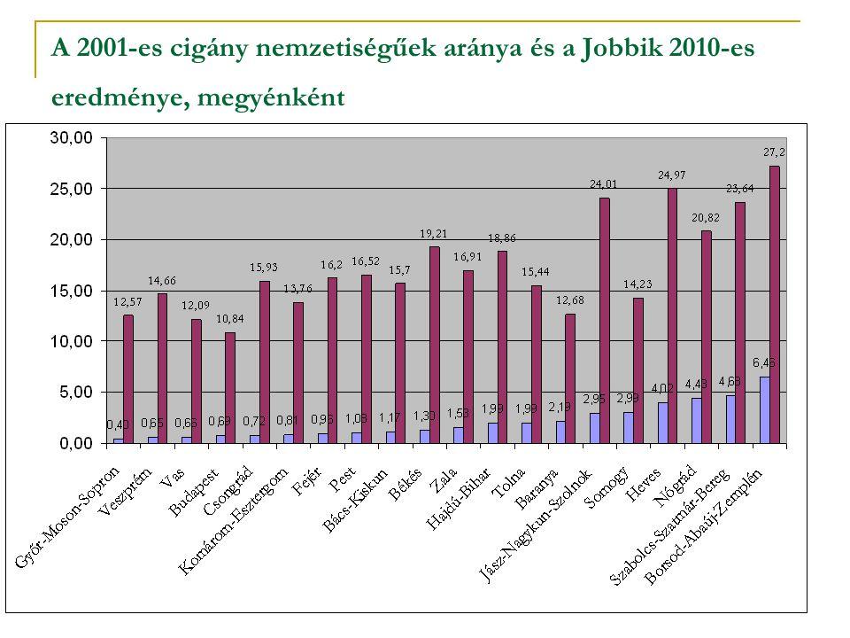 A 2001-es cigány nemzetiségűek aránya és a Jobbik 2010-es eredménye, megyénként
