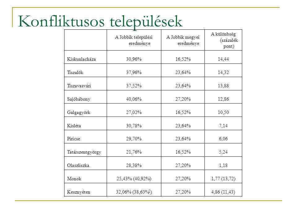Konfliktusos települések A Jobbik települési eredménye A Jobbik megyei eredménye A különbség (százalék pont) Kiskunlacháza30,96%16,52%14,44 Tiszalök37,96%23,64%14,32 Tiszavasvári37,52%23,64%13,88 Sajóbábony40,06%27,20%12,86 Galgagyörk27,02%16,52%10,50 Kisléta30,78%23,64%7,14 Piricse29,70%23,64%6,06 Tatárszentgyörgy21,76%16,52%5,24 Olaszliszka28,38%27,20%1,18 Monok25,43% (40,92%)27,20%1,77 (13,72) Kesznyéten32,06% (38,63% [ )27,20%4,86 (11,43)