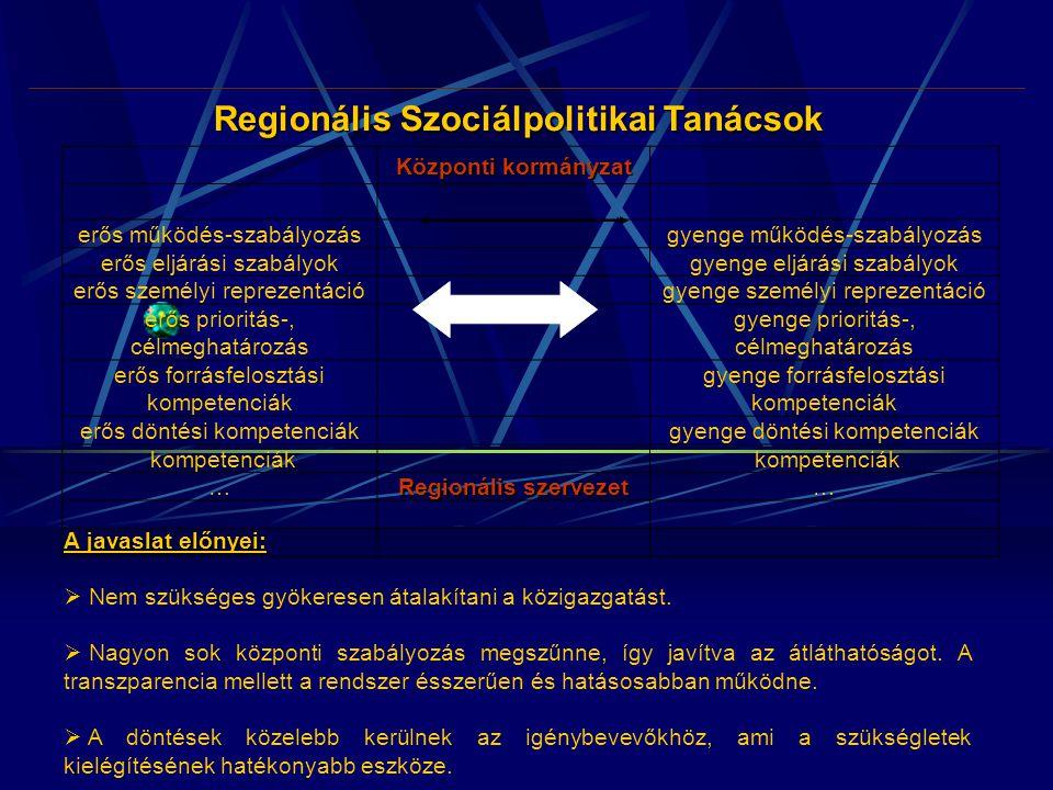 Regionális Szociálpolitikai Tanácsok erős szabályozásigyenge szabályozási Központi kormányzat erős működés-szabályozásgyenge működés-szabályozás erős