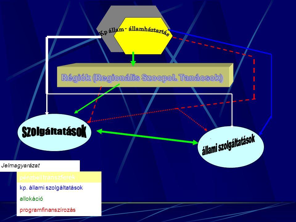 . pénzbeli transzferek kp. állami szolgáltatások allokáció programfinanszírozás Jelmagyarázat