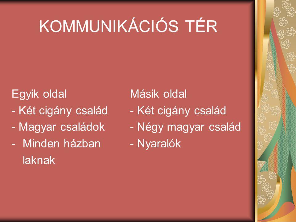 KOMMUNIKÁCIÓS TÉR Egyik oldal Másik oldal- Két cigány család - Magyar családok - Négy magyar család -Minden házban- Nyaralók laknak