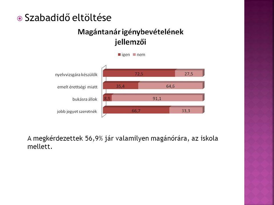  Szabadidő eltöltése A megkérdezettek 56,9% jár valamilyen magánórára, az iskola mellett.