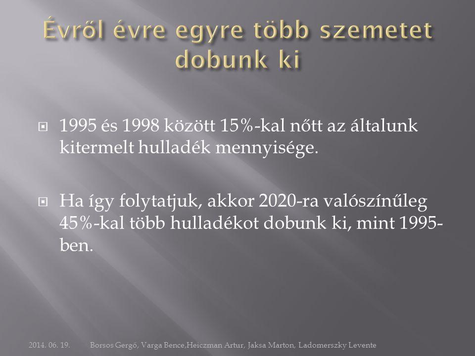  1995 és 1998 között 15%-kal nőtt az általunk kitermelt hulladék mennyisége.