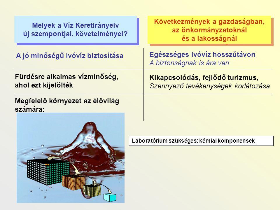 Melyek a Víz Keretirányelv új szempontjai, követelményei? Melyek a Víz Keretirányelv új szempontjai, követelményei? Következmények a gazdaságban, az ö