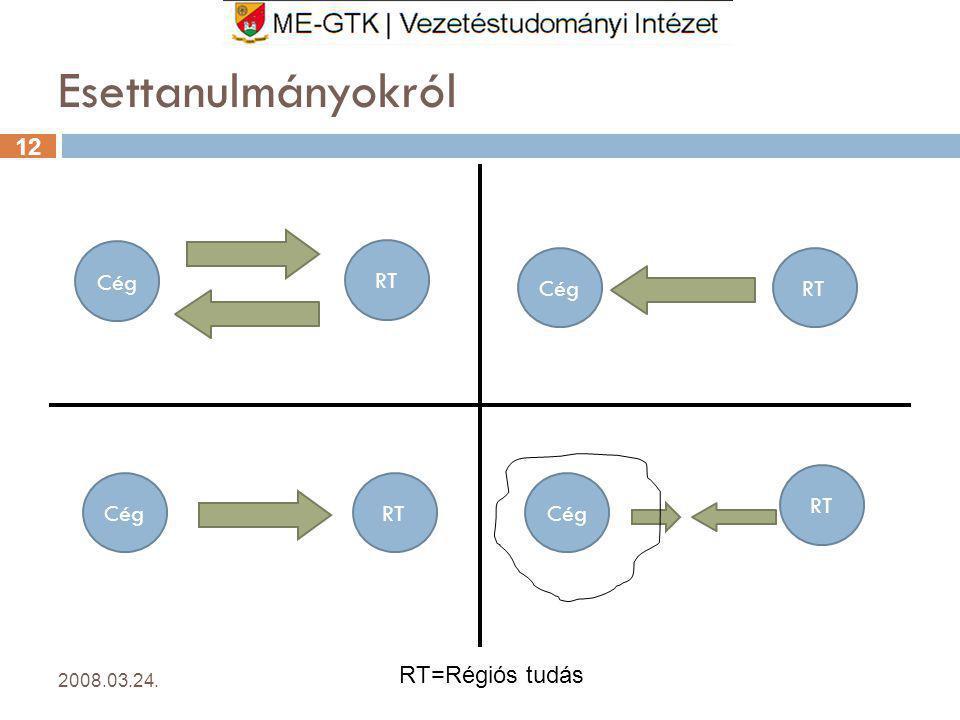12 Esettanulmányokról 2008.03.24.12 RT=Régiós tudás Cég RT CégRT