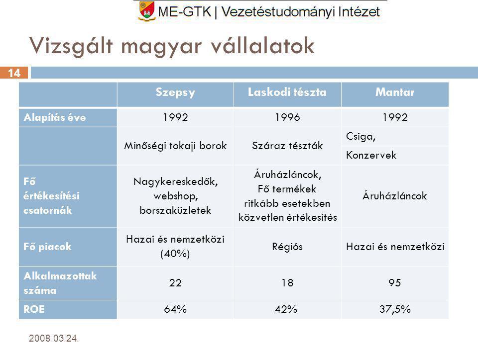 14 Vizsgált magyar vállalatok SzepsyLaskodi tésztaMantar Alapítás éve199219961992 Minőségi tokaji borokSzáraz tészták Csiga, Konzervek Fő értékesítési csatornák Nagykereskedők, webshop, borszaküzletek Áruházláncok, Fő termékek ritkább esetekben közvetlen értékesítés Áruházláncok Fő piacok Hazai és nemzetközi (40%) RégiósHazai és nemzetközi Alkalmazottak száma 221895 ROE64%42% 37,5% 2008.03.24.14