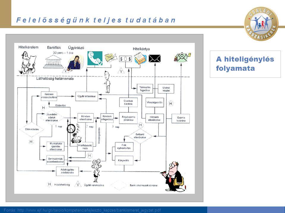 F e l e l ő s s é g ü n k t e l j e s t u d a t á b a n A hiteligénylés folyamata Forrás: http://www.ejf.hu/gti/tarolo/kompetenciafejleszto_kepzes/bankiismeret_jegyzet.pdf