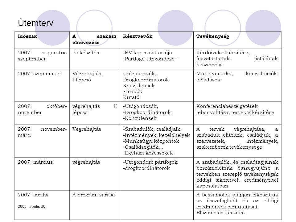 2008. április 30. Ütemterv IdőszakA szakasz elnevezése RésztvevőkTevékenység 2007. augusztus szeptember előkészítés-BV kapcsolattartója -Pártfogó-utóg
