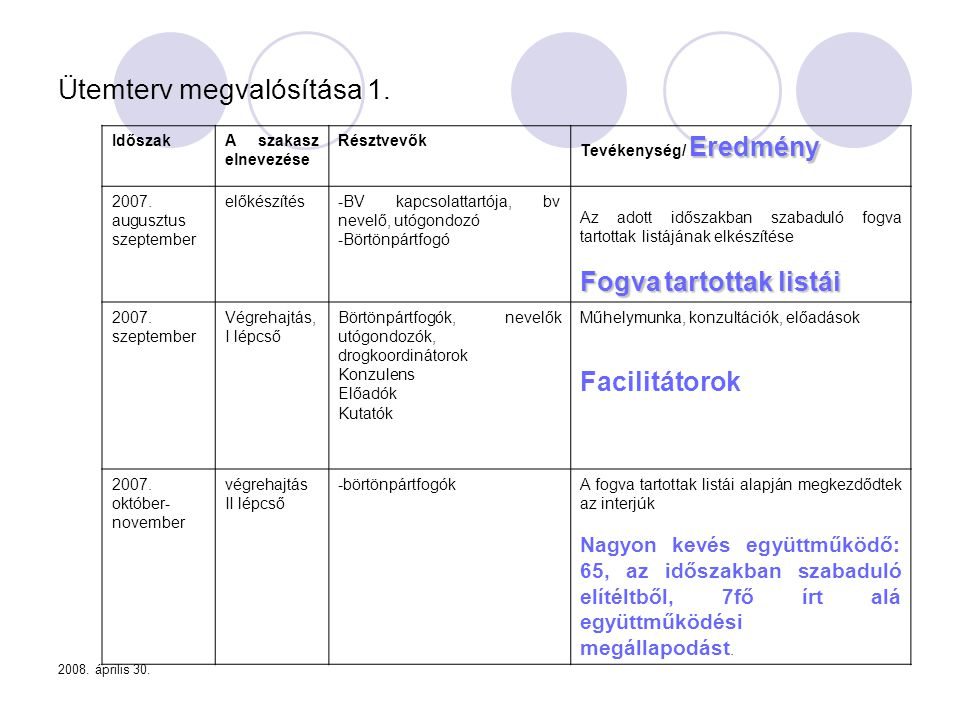 2008. április 30. Ütemterv megvalósítása 1. IdőszakA szakasz elnevezése Résztvevők Eredmény Tevékenység/ Eredmény 2007. augusztus szeptember előkészít