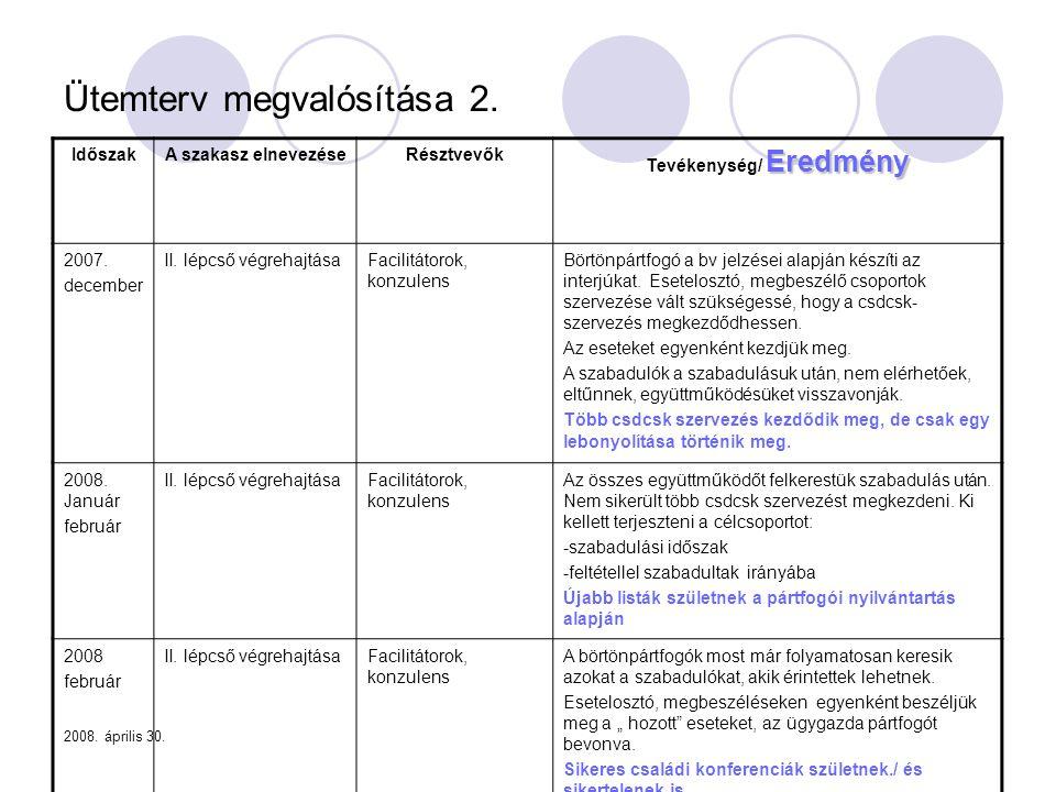 2008. április 30. Ütemterv megvalósítása 2. IdőszakA szakasz elnevezéseRésztvevők Eredmény Tevékenység/ Eredmény 2007. december II. lépcső végrehajtás