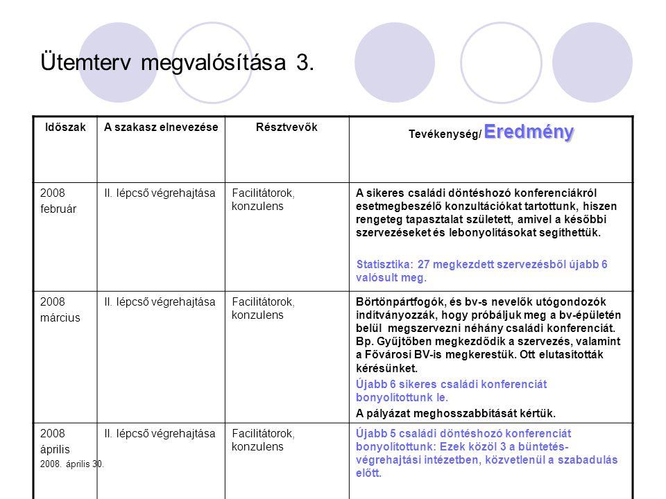 2008. április 30. Ütemterv megvalósítása 3. IdőszakA szakasz elnevezéseRésztvevők Eredmény Tevékenység/ Eredmény 2008 február II. lépcső végrehajtásaF