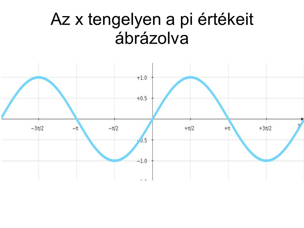 Az x tengelyen a pi értékeit ábrázolva