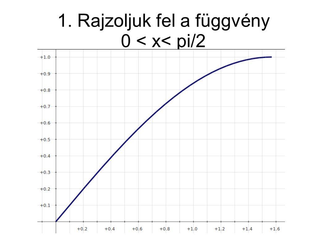 1. Rajzoljuk fel a függvény 0 < x< pi/2