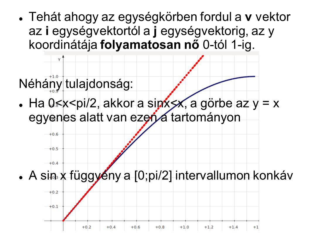  Tehát ahogy az egységkörben fordul a v vektor az i egységvektortól a j egységvektorig, az y koordinátája folyamatosan nő 0-tól 1-ig. Néhány tulajdon