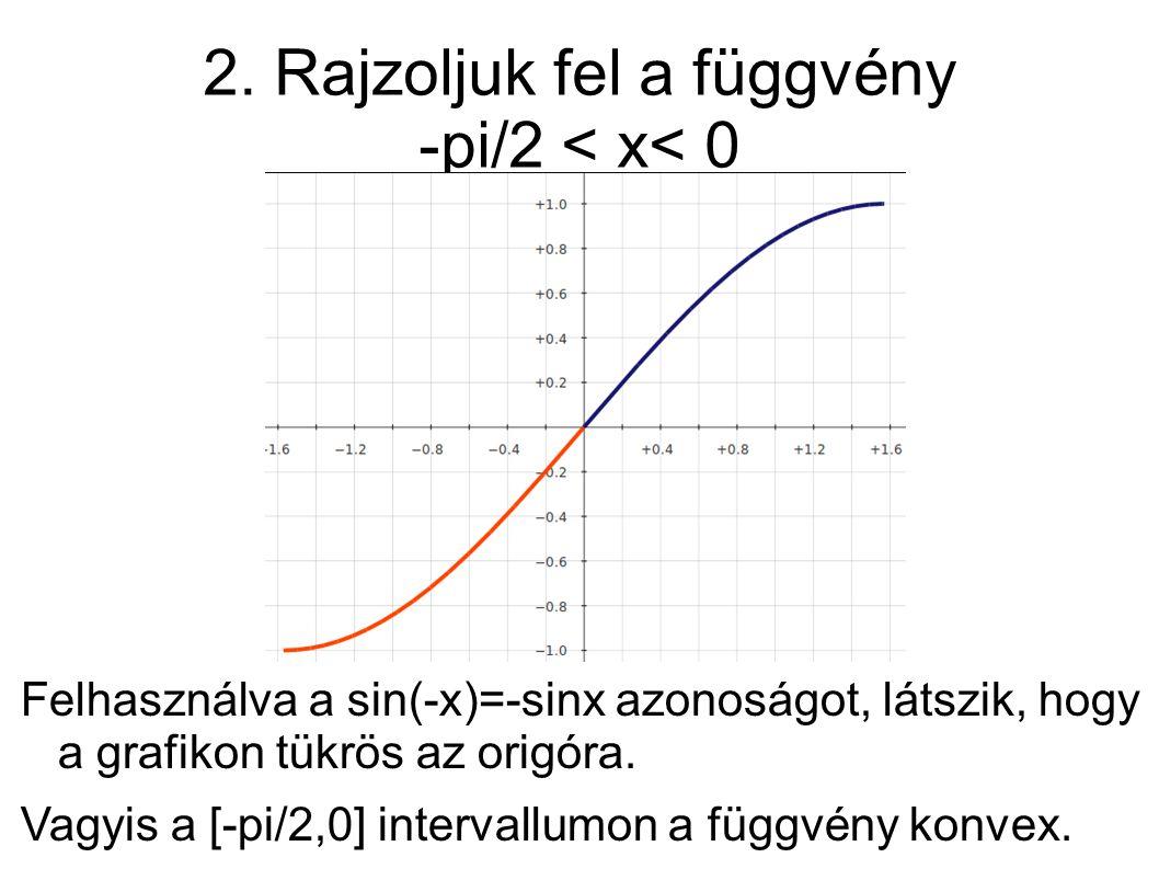 2. Rajzoljuk fel a függvény -pi/2 < x< 0 Felhasználva a sin(-x)=-sinx azonoságot, látszik, hogy a grafikon tükrös az origóra. Vagyis a [-pi/2,0] inter