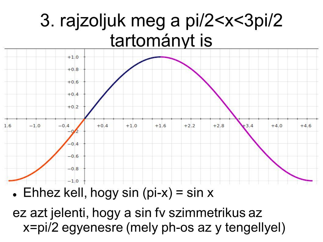 3. rajzoljuk meg a pi/2<x<3pi/2 tartományt is  Ehhez kell, hogy sin (pi-x) = sin x ez azt jelenti, hogy a sin fv szimmetrikus az x=pi/2 egyenesre (me
