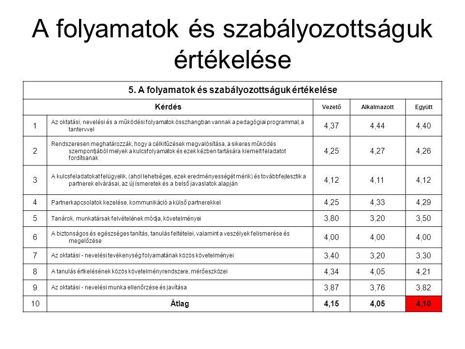 A folyamatok és szabályozottságuk értékelése 5. A folyamatok és szabályozottságuk értékelése Kérdés VezetőAlkalmazottEgyütt 1 Az oktatási, nevelési és