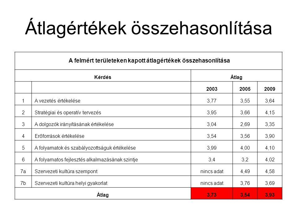 Átlagértékek összehasonlítása A felmért területeken kapott átlagértékek összehasonlítása KérdésÁtlag 200320052009 1A vezetés értékelése3,773,553,64 2S