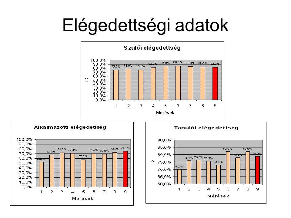 Elégedettségi adatok
