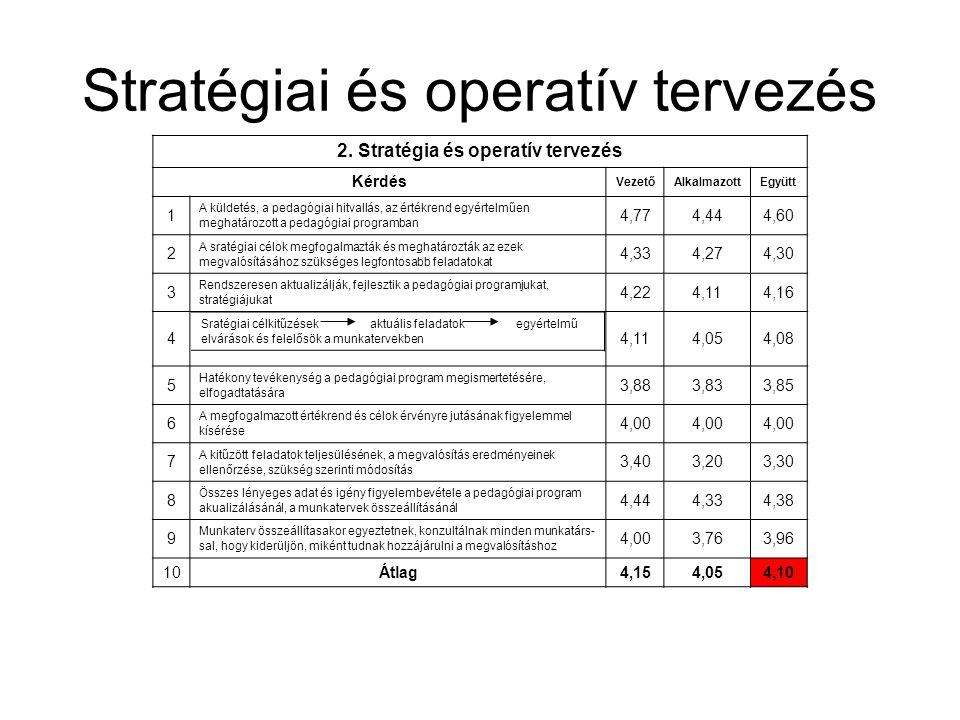 Stratégiai és operatív tervezés 2. Stratégia és operatív tervezés Kérdés VezetőAlkalmazottEgyütt 1 A küldetés, a pedagógiai hitvallás, az értékrend eg