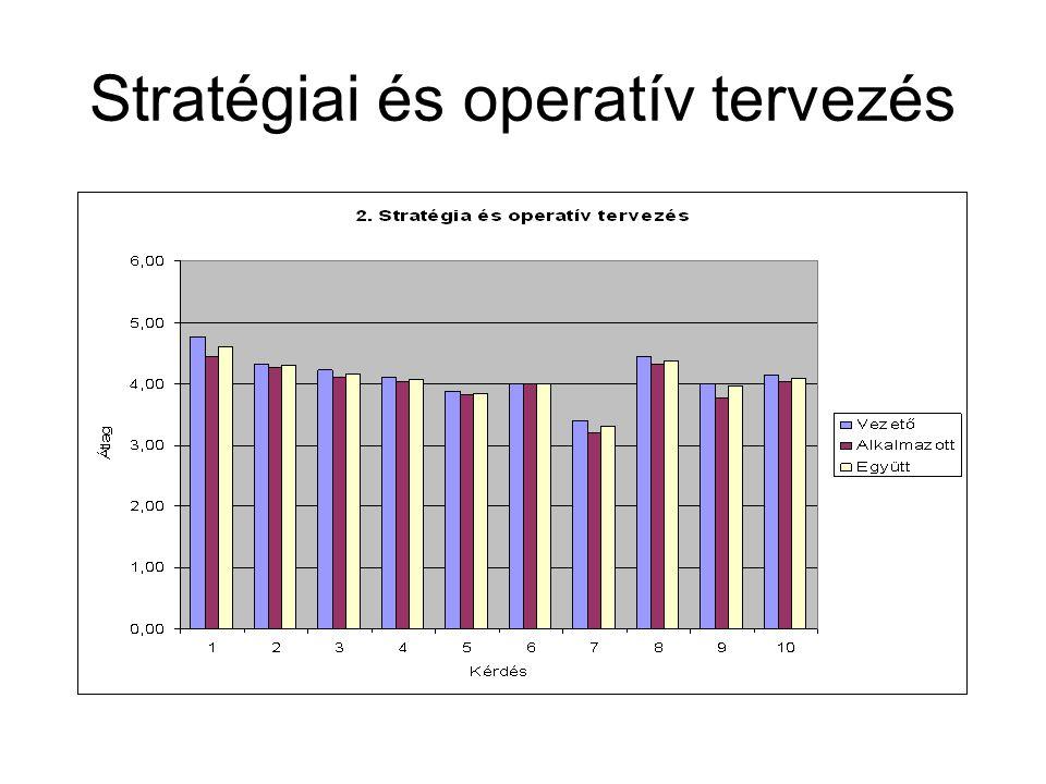 Átlagértékek összehasonlítása A felmért területeken kapott átlagértékek összehasonlítása KérdésÁtlag 200320052009 1A vezetés értékelése3,773,553,64 2Stratégiai és operatív tervezés3,953,664,15 3A dolgozók irányításának értékelése3,042,693,35 4Erőforrások értékelése3,543,563,90 5A folyamatok és szabályozottságuk értékelése3,994,004,10 6A folyamatos fejlesztés alkalmazásának szintje3,43,24,02 7aSzervezeti kultúra szempontnincs adat4,494,58 7bSzervezeti kultúra helyi gyakorlatnincs adat3,763,69 Átlag3,733,543,93