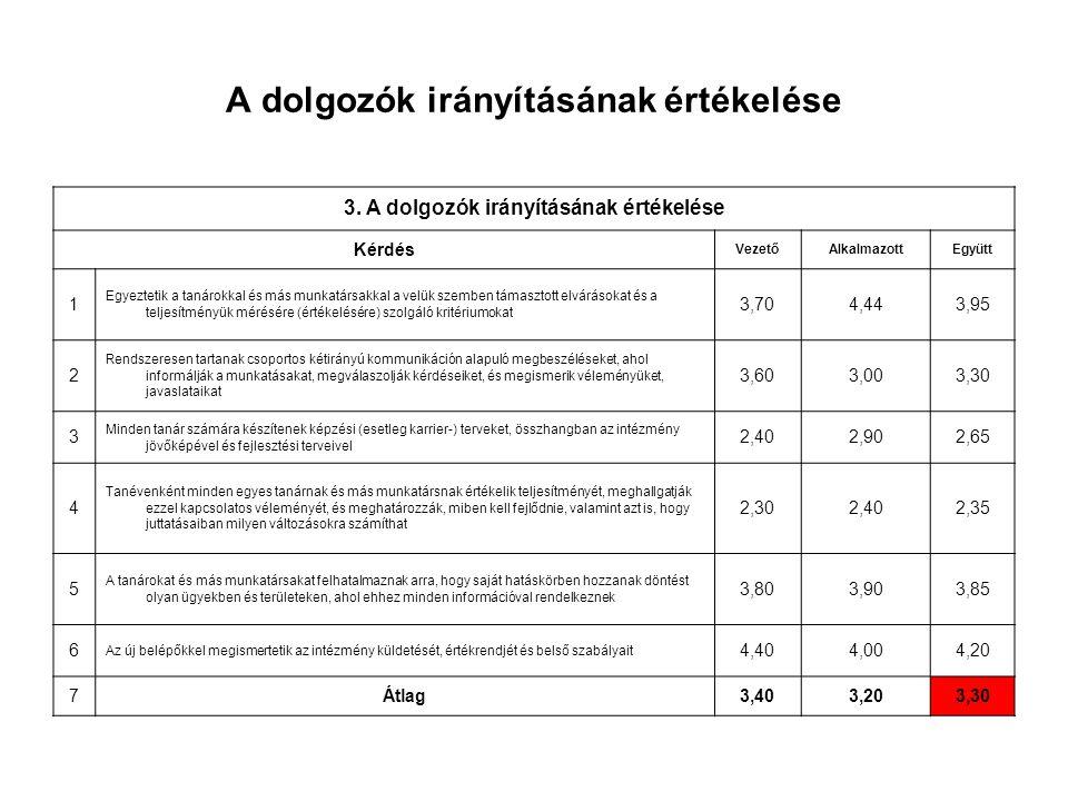 A dolgozók irányításának értékelése 3. A dolgozók irányításának értékelése Kérdés VezetőAlkalmazottEgyütt 1 Egyeztetik a tanárokkal és más munkatársak