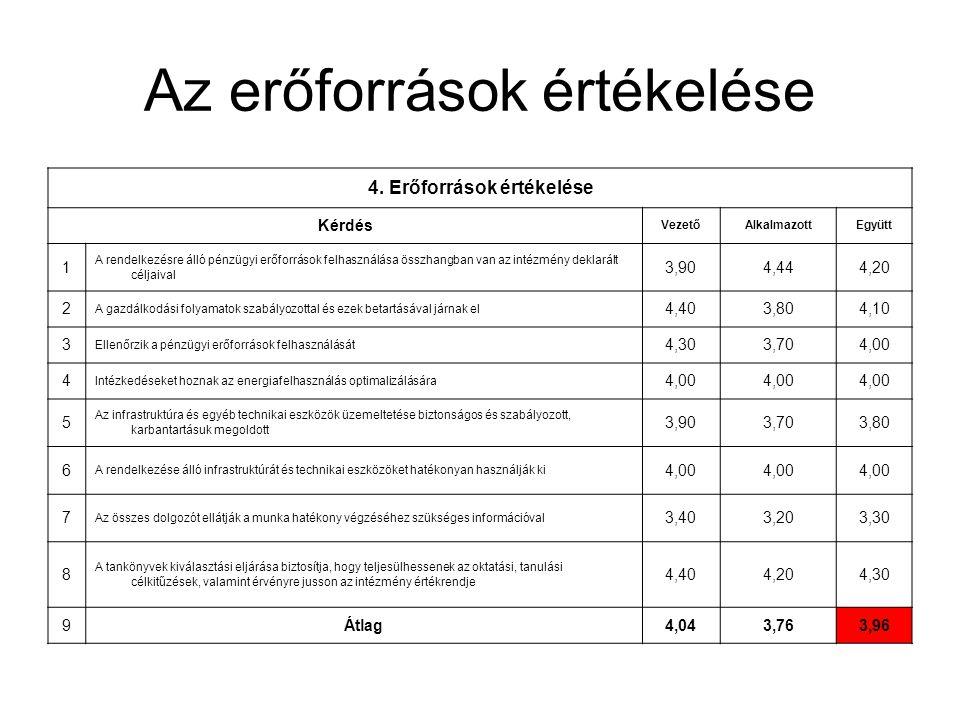 Az erőforrások értékelése 4. Erőforrások értékelése Kérdés VezetőAlkalmazottEgyütt 1 A rendelkezésre álló pénzügyi erőforrások felhasználása összhangb