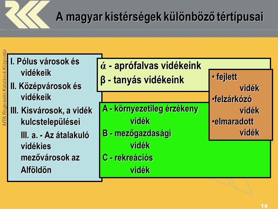 MTA Regionális Kutatások Központja 14 A magyar kistérségek különböző tértípusai I. Pólus városok és vidékeik II. Középvárosok és vidékeik III. Kisváro