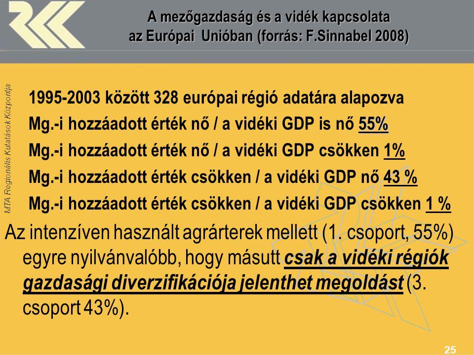 MTA Regionális Kutatások Központja 25 A mezőgazdaság és a vidék kapcsolata az Európai Unióban (forrás: F.Sinnabel 2008) 1995-2003 között 328 európai r