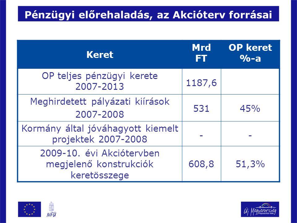 Keret Mrd FT OP keret %-a OP teljes pénzügyi kerete 2007-2013 1187,6 Meghirdetett pályázati kiírások 2007-2008 53145% Kormány által jóváhagyott kiemel