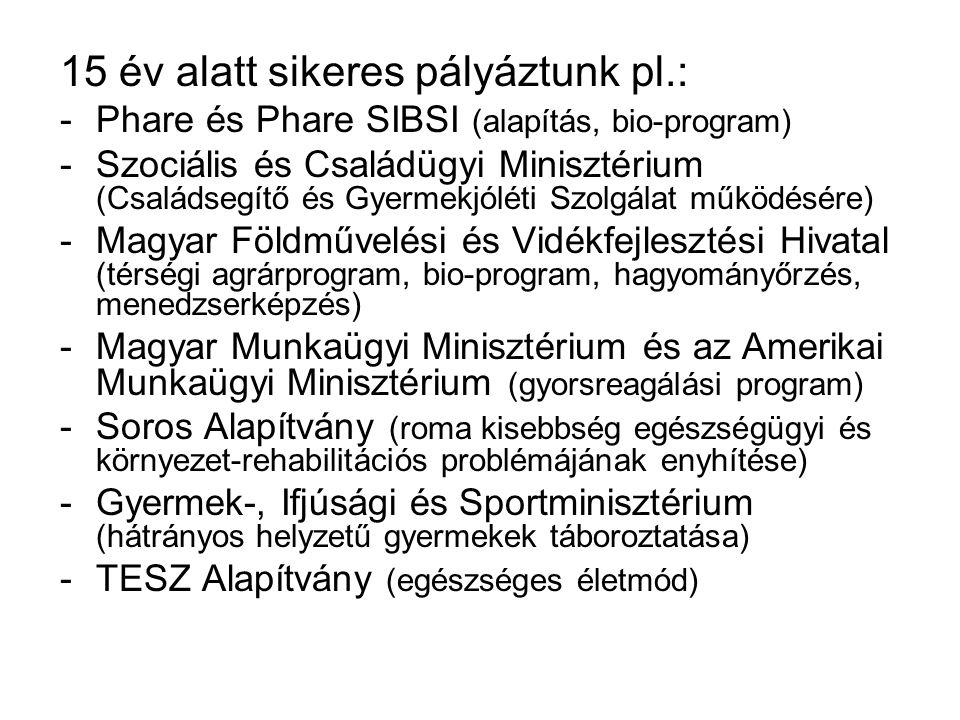 -Máltai Szeretetszolgálat, Magyar Élelmiszerbank Egyesület, Gyorssegély Alapítvány (ruha és élelmiszer adományok osztása) -Hátrányos helyzetű gyermekek táboroztatása (Liechtenstein, Balaton, Szögliget, Égerszög, Jósvafő, stb.) -2 fő német tanácsadó 8 hónapon keresztül Phare program keretén belül (1999-2000.